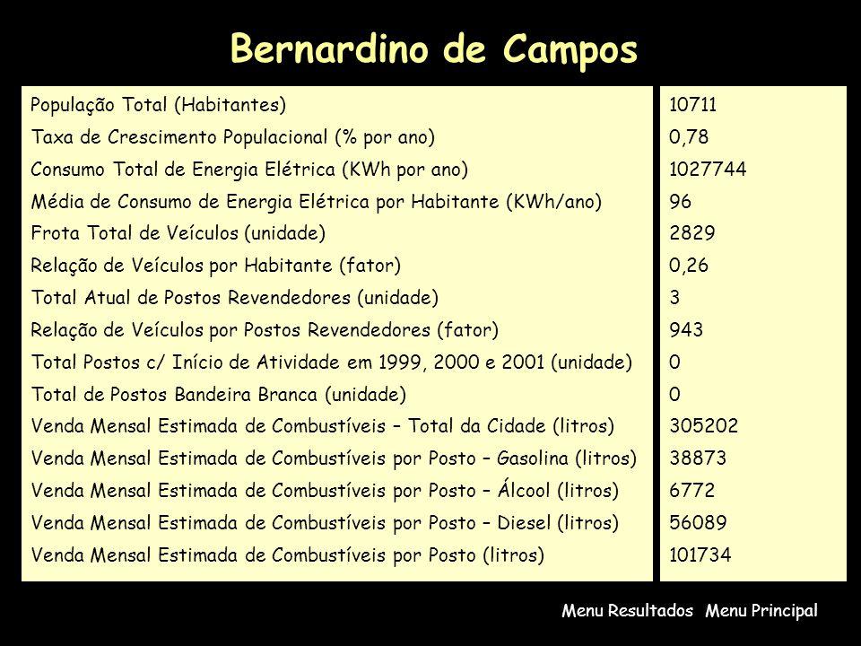 Bernardino de Campos Menu PrincipalMenu Resultados População Total (Habitantes) Taxa de Crescimento Populacional (% por ano) Consumo Total de Energia Elétrica (KWh por ano) Média de Consumo de Energia Elétrica por Habitante (KWh/ano) Frota Total de Veículos (unidade) Relação de Veículos por Habitante (fator) Total Atual de Postos Revendedores (unidade) Relação de Veículos por Postos Revendedores (fator) Total Postos c/ Início de Atividade em 1999, 2000 e 2001 (unidade) Total de Postos Bandeira Branca (unidade) Venda Mensal Estimada de Combustíveis – Total da Cidade (litros) Venda Mensal Estimada de Combustíveis por Posto – Gasolina (litros) Venda Mensal Estimada de Combustíveis por Posto – Álcool (litros) Venda Mensal Estimada de Combustíveis por Posto – Diesel (litros) Venda Mensal Estimada de Combustíveis por Posto (litros) 10711 0,78 1027744 96 2829 0,26 3 943 0 305202 38873 6772 56089 101734