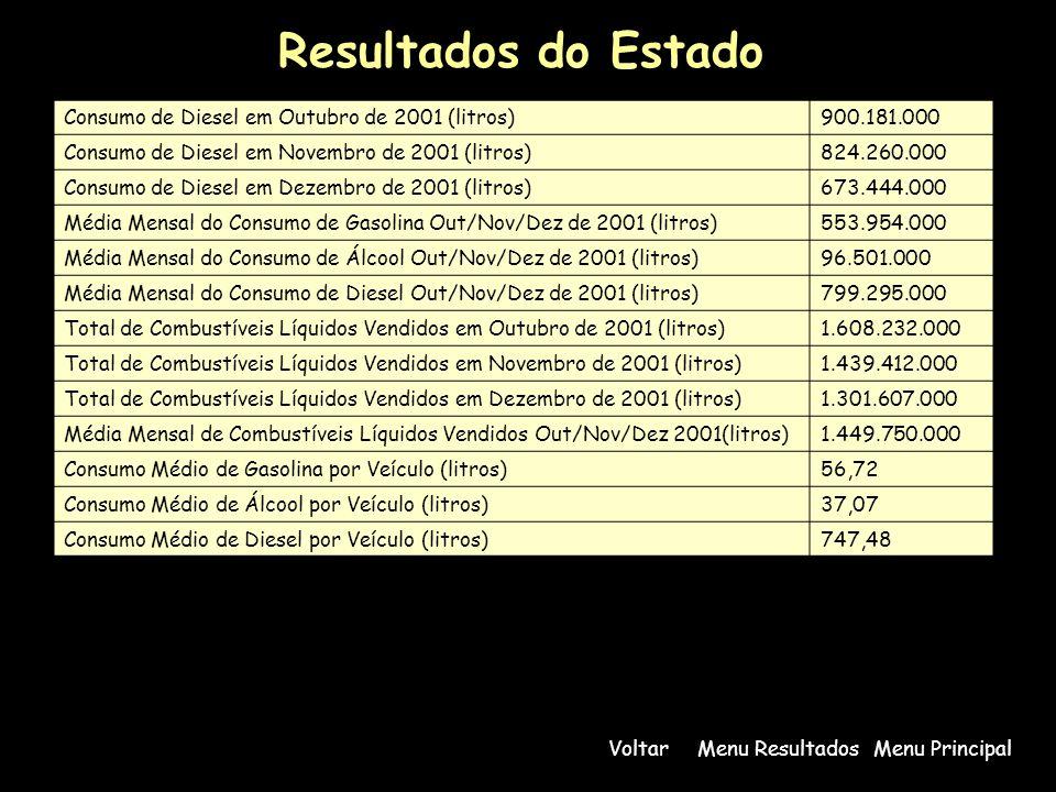 Resultados do Estado Consumo de Diesel em Outubro de 2001 (litros)900.181.000 Consumo de Diesel em Novembro de 2001 (litros)824.260.000 Consumo de Diesel em Dezembro de 2001 (litros)673.444.000 Média Mensal do Consumo de Gasolina Out/Nov/Dez de 2001 (litros)553.954.000 Média Mensal do Consumo de Álcool Out/Nov/Dez de 2001 (litros)96.501.000 Média Mensal do Consumo de Diesel Out/Nov/Dez de 2001 (litros)799.295.000 Total de Combustíveis Líquidos Vendidos em Outubro de 2001 (litros)1.608.232.000 Total de Combustíveis Líquidos Vendidos em Novembro de 2001 (litros)1.439.412.000 Total de Combustíveis Líquidos Vendidos em Dezembro de 2001 (litros)1.301.607.000 Média Mensal de Combustíveis Líquidos Vendidos Out/Nov/Dez 2001(litros)1.449.750.000 Consumo Médio de Gasolina por Veículo (litros)56,72 Consumo Médio de Álcool por Veículo (litros)37,07 Consumo Médio de Diesel por Veículo (litros)747,48 Menu PrincipalMenu ResultadosVoltar