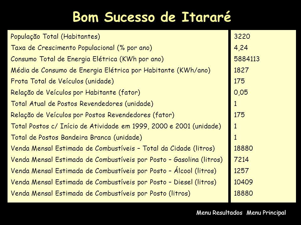Bom Sucesso de Itararé Menu PrincipalMenu Resultados População Total (Habitantes) Taxa de Crescimento Populacional (% por ano) Consumo Total de Energi