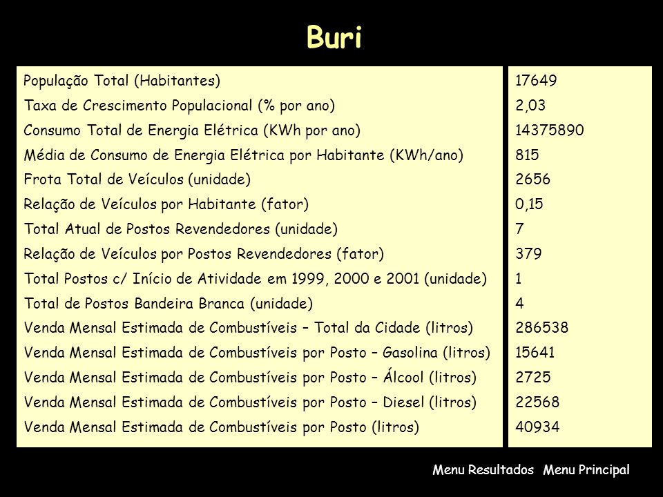 Buri Menu PrincipalMenu Resultados População Total (Habitantes) Taxa de Crescimento Populacional (% por ano) Consumo Total de Energia Elétrica (KWh por ano) Média de Consumo de Energia Elétrica por Habitante (KWh/ano) Frota Total de Veículos (unidade) Relação de Veículos por Habitante (fator) Total Atual de Postos Revendedores (unidade) Relação de Veículos por Postos Revendedores (fator) Total Postos c/ Início de Atividade em 1999, 2000 e 2001 (unidade) Total de Postos Bandeira Branca (unidade) Venda Mensal Estimada de Combustíveis – Total da Cidade (litros) Venda Mensal Estimada de Combustíveis por Posto – Gasolina (litros) Venda Mensal Estimada de Combustíveis por Posto – Álcool (litros) Venda Mensal Estimada de Combustíveis por Posto – Diesel (litros) Venda Mensal Estimada de Combustíveis por Posto (litros) 17649 2,03 14375890 815 2656 0,15 7 379 1 4 286538 15641 2725 22568 40934