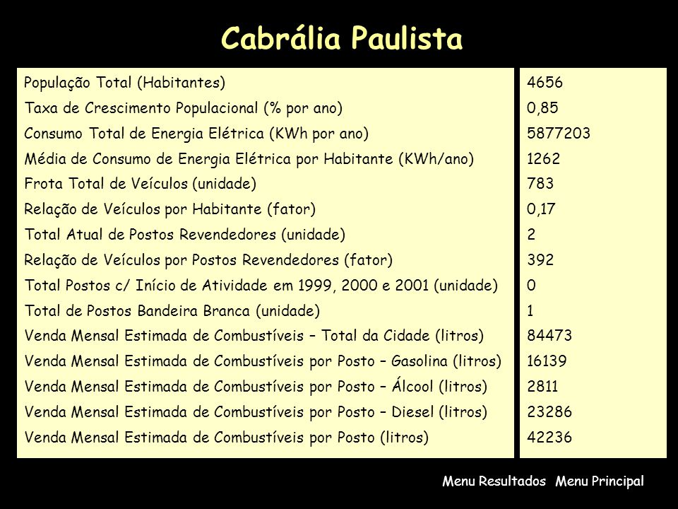 Cabrália Paulista Menu PrincipalMenu Resultados População Total (Habitantes) Taxa de Crescimento Populacional (% por ano) Consumo Total de Energia Elétrica (KWh por ano) Média de Consumo de Energia Elétrica por Habitante (KWh/ano) Frota Total de Veículos (unidade) Relação de Veículos por Habitante (fator) Total Atual de Postos Revendedores (unidade) Relação de Veículos por Postos Revendedores (fator) Total Postos c/ Início de Atividade em 1999, 2000 e 2001 (unidade) Total de Postos Bandeira Branca (unidade) Venda Mensal Estimada de Combustíveis – Total da Cidade (litros) Venda Mensal Estimada de Combustíveis por Posto – Gasolina (litros) Venda Mensal Estimada de Combustíveis por Posto – Álcool (litros) Venda Mensal Estimada de Combustíveis por Posto – Diesel (litros) Venda Mensal Estimada de Combustíveis por Posto (litros) 4656 0,85 5877203 1262 783 0,17 2 392 0 1 84473 16139 2811 23286 42236