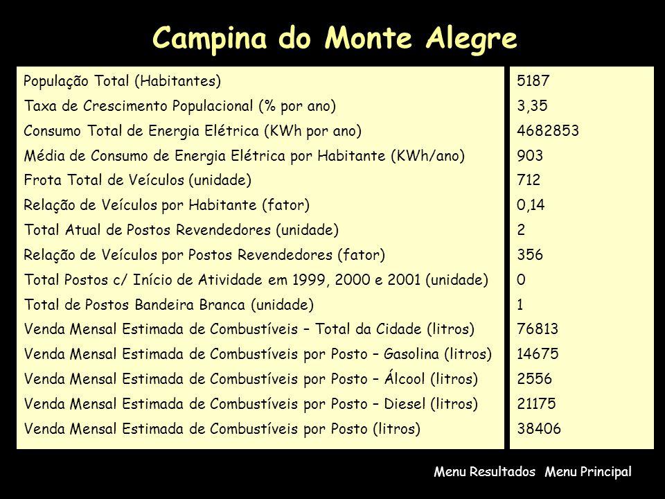 Campina do Monte Alegre Menu PrincipalMenu Resultados População Total (Habitantes) Taxa de Crescimento Populacional (% por ano) Consumo Total de Energia Elétrica (KWh por ano) Média de Consumo de Energia Elétrica por Habitante (KWh/ano) Frota Total de Veículos (unidade) Relação de Veículos por Habitante (fator) Total Atual de Postos Revendedores (unidade) Relação de Veículos por Postos Revendedores (fator) Total Postos c/ Início de Atividade em 1999, 2000 e 2001 (unidade) Total de Postos Bandeira Branca (unidade) Venda Mensal Estimada de Combustíveis – Total da Cidade (litros) Venda Mensal Estimada de Combustíveis por Posto – Gasolina (litros) Venda Mensal Estimada de Combustíveis por Posto – Álcool (litros) Venda Mensal Estimada de Combustíveis por Posto – Diesel (litros) Venda Mensal Estimada de Combustíveis por Posto (litros) 5187 3,35 4682853 903 712 0,14 2 356 0 1 76813 14675 2556 21175 38406