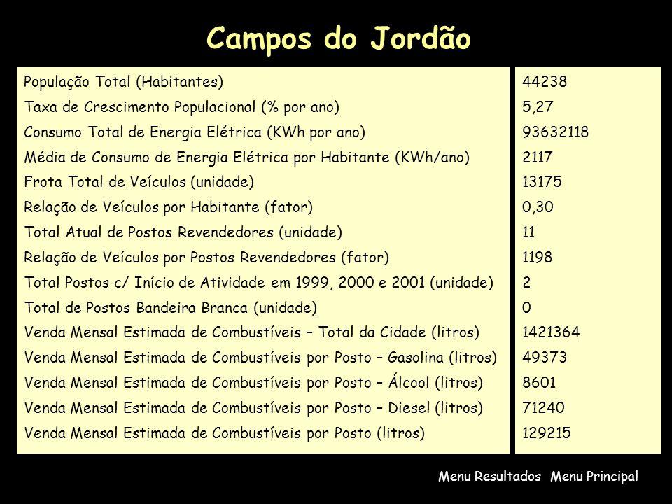 Campos do Jordão Menu PrincipalMenu Resultados População Total (Habitantes) Taxa de Crescimento Populacional (% por ano) Consumo Total de Energia Elétrica (KWh por ano) Média de Consumo de Energia Elétrica por Habitante (KWh/ano) Frota Total de Veículos (unidade) Relação de Veículos por Habitante (fator) Total Atual de Postos Revendedores (unidade) Relação de Veículos por Postos Revendedores (fator) Total Postos c/ Início de Atividade em 1999, 2000 e 2001 (unidade) Total de Postos Bandeira Branca (unidade) Venda Mensal Estimada de Combustíveis – Total da Cidade (litros) Venda Mensal Estimada de Combustíveis por Posto – Gasolina (litros) Venda Mensal Estimada de Combustíveis por Posto – Álcool (litros) Venda Mensal Estimada de Combustíveis por Posto – Diesel (litros) Venda Mensal Estimada de Combustíveis por Posto (litros) 44238 5,27 93632118 2117 13175 0,30 11 1198 2 0 1421364 49373 8601 71240 129215