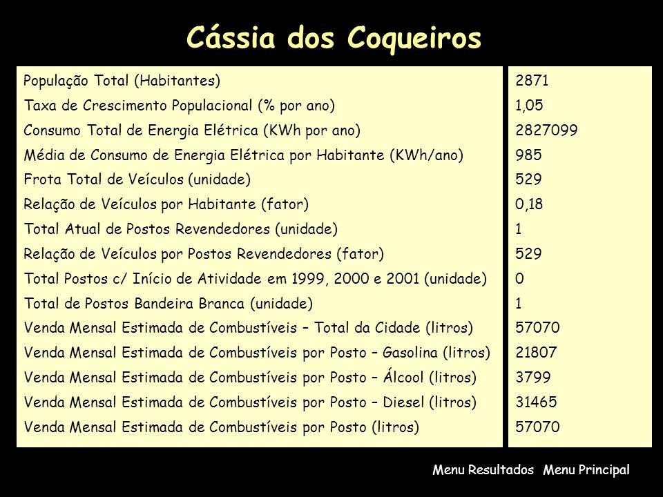 Cássia dos Coqueiros Menu PrincipalMenu Resultados População Total (Habitantes) Taxa de Crescimento Populacional (% por ano) Consumo Total de Energia Elétrica (KWh por ano) Média de Consumo de Energia Elétrica por Habitante (KWh/ano) Frota Total de Veículos (unidade) Relação de Veículos por Habitante (fator) Total Atual de Postos Revendedores (unidade) Relação de Veículos por Postos Revendedores (fator) Total Postos c/ Início de Atividade em 1999, 2000 e 2001 (unidade) Total de Postos Bandeira Branca (unidade) Venda Mensal Estimada de Combustíveis – Total da Cidade (litros) Venda Mensal Estimada de Combustíveis por Posto – Gasolina (litros) Venda Mensal Estimada de Combustíveis por Posto – Álcool (litros) Venda Mensal Estimada de Combustíveis por Posto – Diesel (litros) Venda Mensal Estimada de Combustíveis por Posto (litros) 2871 1,05 2827099 985 529 0,18 1 529 0 1 57070 21807 3799 31465 57070
