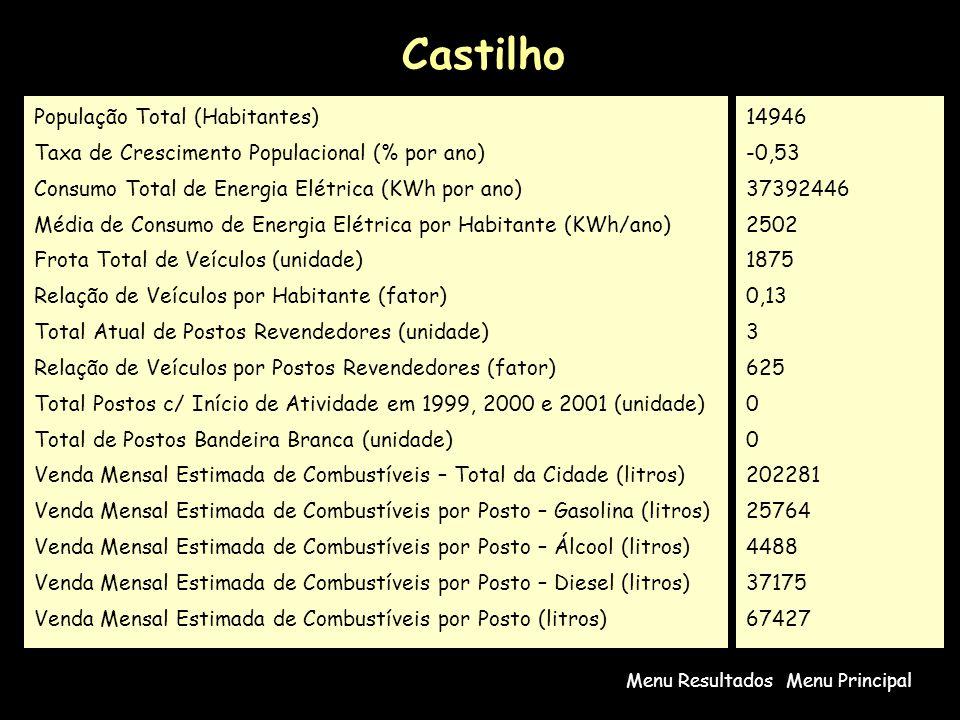 Castilho Menu PrincipalMenu Resultados População Total (Habitantes) Taxa de Crescimento Populacional (% por ano) Consumo Total de Energia Elétrica (KWh por ano) Média de Consumo de Energia Elétrica por Habitante (KWh/ano) Frota Total de Veículos (unidade) Relação de Veículos por Habitante (fator) Total Atual de Postos Revendedores (unidade) Relação de Veículos por Postos Revendedores (fator) Total Postos c/ Início de Atividade em 1999, 2000 e 2001 (unidade) Total de Postos Bandeira Branca (unidade) Venda Mensal Estimada de Combustíveis – Total da Cidade (litros) Venda Mensal Estimada de Combustíveis por Posto – Gasolina (litros) Venda Mensal Estimada de Combustíveis por Posto – Álcool (litros) Venda Mensal Estimada de Combustíveis por Posto – Diesel (litros) Venda Mensal Estimada de Combustíveis por Posto (litros) 14946 -0,53 37392446 2502 1875 0,13 3 625 0 202281 25764 4488 37175 67427