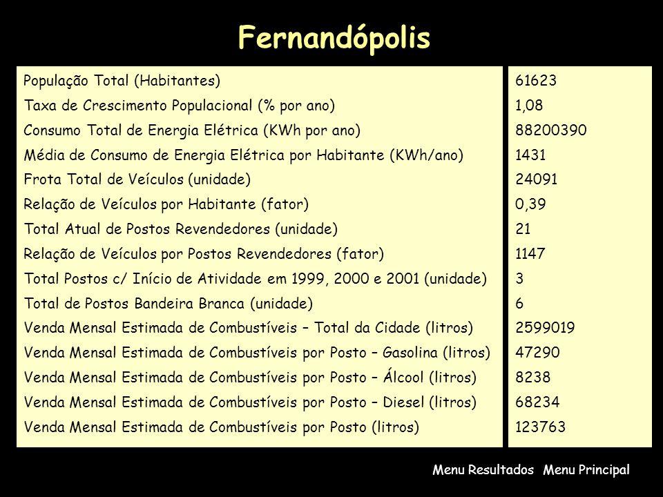 Fernandópolis Menu PrincipalMenu Resultados População Total (Habitantes) Taxa de Crescimento Populacional (% por ano) Consumo Total de Energia Elétric