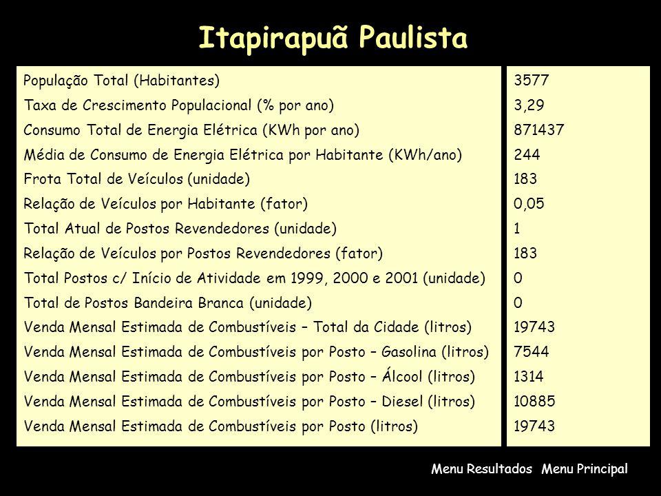 Itapirapuã Paulista Menu PrincipalMenu Resultados População Total (Habitantes) Taxa de Crescimento Populacional (% por ano) Consumo Total de Energia E