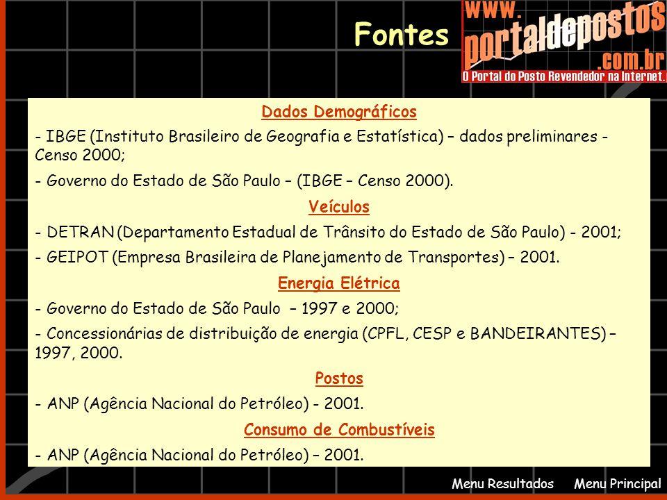 Fontes Menu PrincipalMenu Resultados Dados Demográficos - IBGE (Instituto Brasileiro de Geografia e Estatística) – dados preliminares - Censo 2000; - Governo do Estado de São Paulo – (IBGE – Censo 2000).