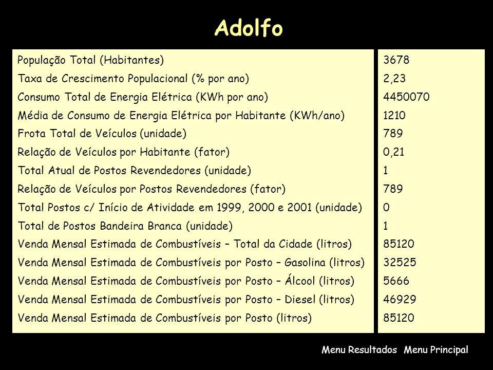 Adolfo Menu PrincipalMenu Resultados População Total (Habitantes) Taxa de Crescimento Populacional (% por ano) Consumo Total de Energia Elétrica (KWh por ano) Média de Consumo de Energia Elétrica por Habitante (KWh/ano) Frota Total de Veículos (unidade) Relação de Veículos por Habitante (fator) Total Atual de Postos Revendedores (unidade) Relação de Veículos por Postos Revendedores (fator) Total Postos c/ Início de Atividade em 1999, 2000 e 2001 (unidade) Total de Postos Bandeira Branca (unidade) Venda Mensal Estimada de Combustíveis – Total da Cidade (litros) Venda Mensal Estimada de Combustíveis por Posto – Gasolina (litros) Venda Mensal Estimada de Combustíveis por Posto – Álcool (litros) Venda Mensal Estimada de Combustíveis por Posto – Diesel (litros) Venda Mensal Estimada de Combustíveis por Posto (litros) 3678 2,23 4450070 1210 789 0,21 1 789 0 1 85120 32525 5666 46929 85120