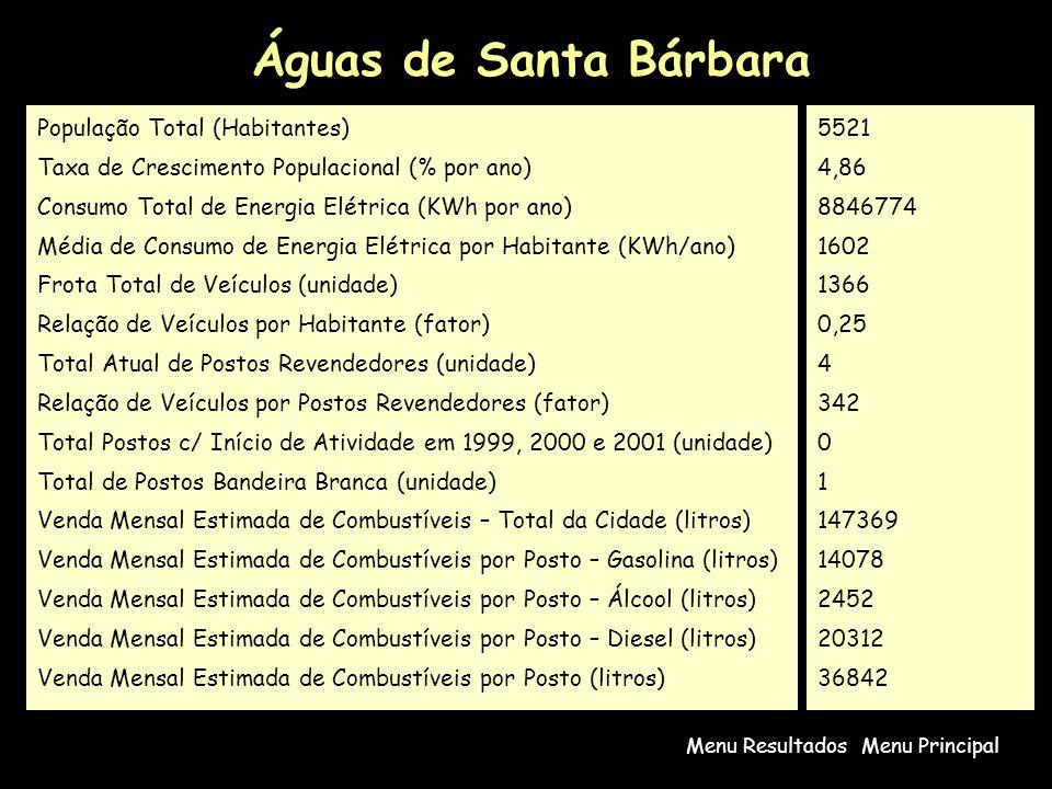 Águas de Santa Bárbara Menu PrincipalMenu Resultados População Total (Habitantes) Taxa de Crescimento Populacional (% por ano) Consumo Total de Energia Elétrica (KWh por ano) Média de Consumo de Energia Elétrica por Habitante (KWh/ano) Frota Total de Veículos (unidade) Relação de Veículos por Habitante (fator) Total Atual de Postos Revendedores (unidade) Relação de Veículos por Postos Revendedores (fator) Total Postos c/ Início de Atividade em 1999, 2000 e 2001 (unidade) Total de Postos Bandeira Branca (unidade) Venda Mensal Estimada de Combustíveis – Total da Cidade (litros) Venda Mensal Estimada de Combustíveis por Posto – Gasolina (litros) Venda Mensal Estimada de Combustíveis por Posto – Álcool (litros) Venda Mensal Estimada de Combustíveis por Posto – Diesel (litros) Venda Mensal Estimada de Combustíveis por Posto (litros) 5521 4,86 8846774 1602 1366 0,25 4 342 0 1 147369 14078 2452 20312 36842