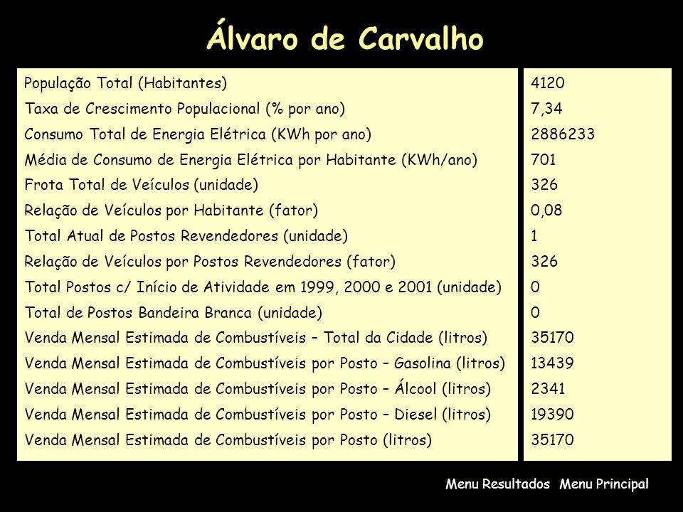 Álvaro de Carvalho Menu PrincipalMenu Resultados População Total (Habitantes) Taxa de Crescimento Populacional (% por ano) Consumo Total de Energia Elétrica (KWh por ano) Média de Consumo de Energia Elétrica por Habitante (KWh/ano) Frota Total de Veículos (unidade) Relação de Veículos por Habitante (fator) Total Atual de Postos Revendedores (unidade) Relação de Veículos por Postos Revendedores (fator) Total Postos c/ Início de Atividade em 1999, 2000 e 2001 (unidade) Total de Postos Bandeira Branca (unidade) Venda Mensal Estimada de Combustíveis – Total da Cidade (litros) Venda Mensal Estimada de Combustíveis por Posto – Gasolina (litros) Venda Mensal Estimada de Combustíveis por Posto – Álcool (litros) Venda Mensal Estimada de Combustíveis por Posto – Diesel (litros) Venda Mensal Estimada de Combustíveis por Posto (litros) 4120 7,34 2886233 701 326 0,08 1 326 0 35170 13439 2341 19390 35170