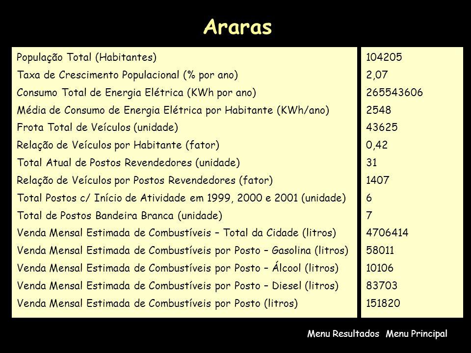 Araras Menu PrincipalMenu Resultados População Total (Habitantes) Taxa de Crescimento Populacional (% por ano) Consumo Total de Energia Elétrica (KWh por ano) Média de Consumo de Energia Elétrica por Habitante (KWh/ano) Frota Total de Veículos (unidade) Relação de Veículos por Habitante (fator) Total Atual de Postos Revendedores (unidade) Relação de Veículos por Postos Revendedores (fator) Total Postos c/ Início de Atividade em 1999, 2000 e 2001 (unidade) Total de Postos Bandeira Branca (unidade) Venda Mensal Estimada de Combustíveis – Total da Cidade (litros) Venda Mensal Estimada de Combustíveis por Posto – Gasolina (litros) Venda Mensal Estimada de Combustíveis por Posto – Álcool (litros) Venda Mensal Estimada de Combustíveis por Posto – Diesel (litros) Venda Mensal Estimada de Combustíveis por Posto (litros) 104205 2,07 265543606 2548 43625 0,42 31 1407 6 7 4706414 58011 10106 83703 151820
