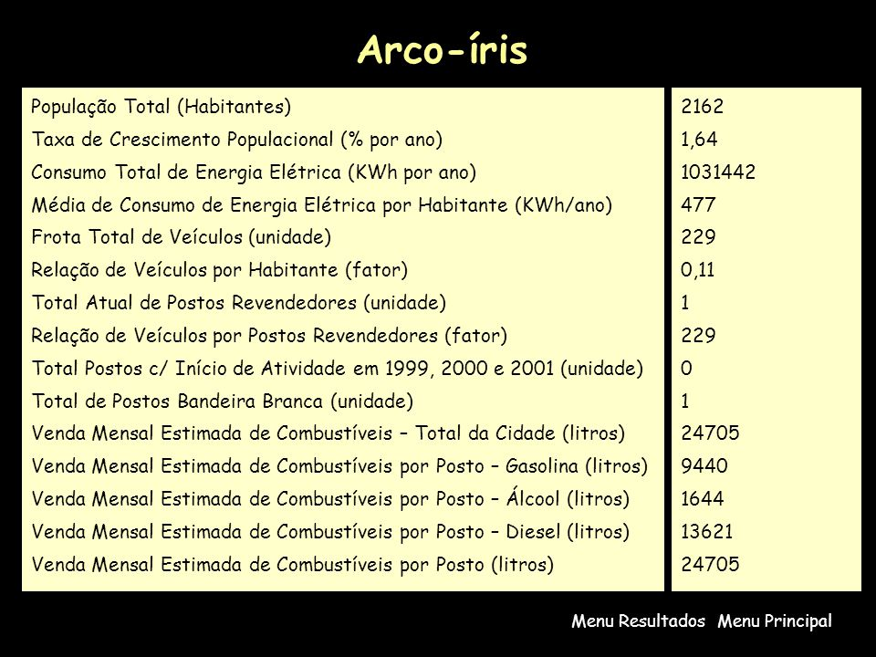 Arco-íris Menu PrincipalMenu Resultados População Total (Habitantes) Taxa de Crescimento Populacional (% por ano) Consumo Total de Energia Elétrica (KWh por ano) Média de Consumo de Energia Elétrica por Habitante (KWh/ano) Frota Total de Veículos (unidade) Relação de Veículos por Habitante (fator) Total Atual de Postos Revendedores (unidade) Relação de Veículos por Postos Revendedores (fator) Total Postos c/ Início de Atividade em 1999, 2000 e 2001 (unidade) Total de Postos Bandeira Branca (unidade) Venda Mensal Estimada de Combustíveis – Total da Cidade (litros) Venda Mensal Estimada de Combustíveis por Posto – Gasolina (litros) Venda Mensal Estimada de Combustíveis por Posto – Álcool (litros) Venda Mensal Estimada de Combustíveis por Posto – Diesel (litros) Venda Mensal Estimada de Combustíveis por Posto (litros) 2162 1,64 1031442 477 229 0,11 1 229 0 1 24705 9440 1644 13621 24705