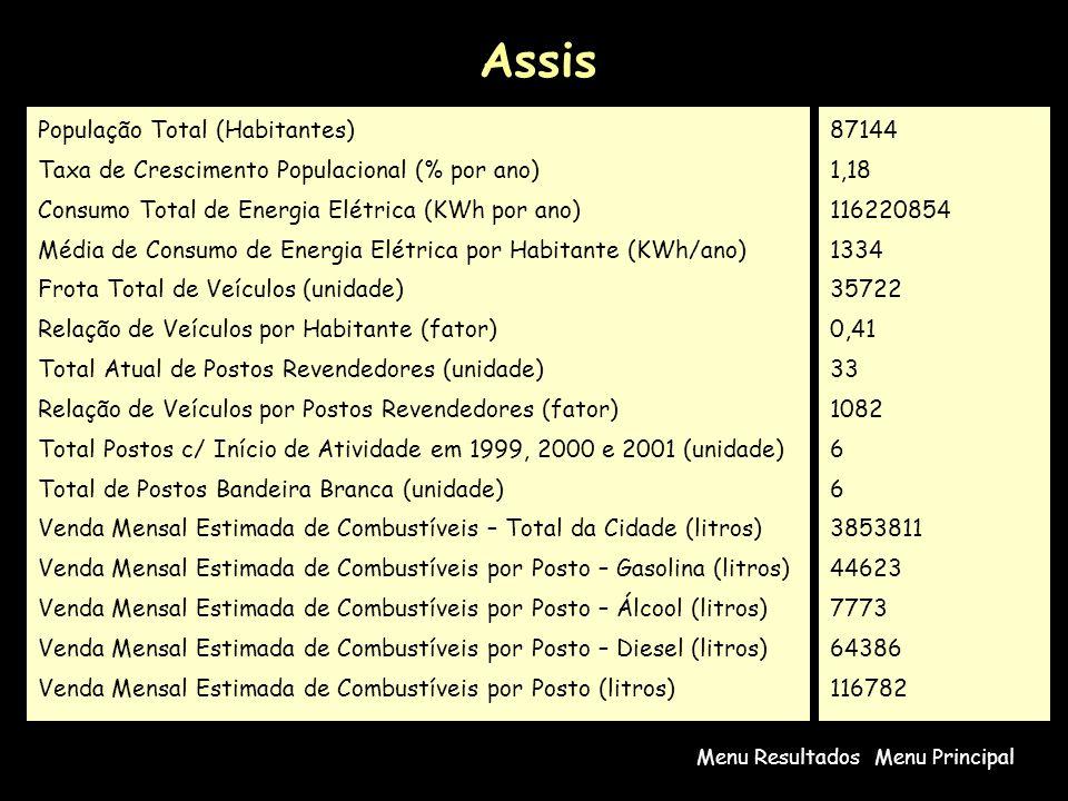 Assis Menu PrincipalMenu Resultados População Total (Habitantes) Taxa de Crescimento Populacional (% por ano) Consumo Total de Energia Elétrica (KWh por ano) Média de Consumo de Energia Elétrica por Habitante (KWh/ano) Frota Total de Veículos (unidade) Relação de Veículos por Habitante (fator) Total Atual de Postos Revendedores (unidade) Relação de Veículos por Postos Revendedores (fator) Total Postos c/ Início de Atividade em 1999, 2000 e 2001 (unidade) Total de Postos Bandeira Branca (unidade) Venda Mensal Estimada de Combustíveis – Total da Cidade (litros) Venda Mensal Estimada de Combustíveis por Posto – Gasolina (litros) Venda Mensal Estimada de Combustíveis por Posto – Álcool (litros) Venda Mensal Estimada de Combustíveis por Posto – Diesel (litros) Venda Mensal Estimada de Combustíveis por Posto (litros) 87144 1,18 116220854 1334 35722 0,41 33 1082 6 3853811 44623 7773 64386 116782