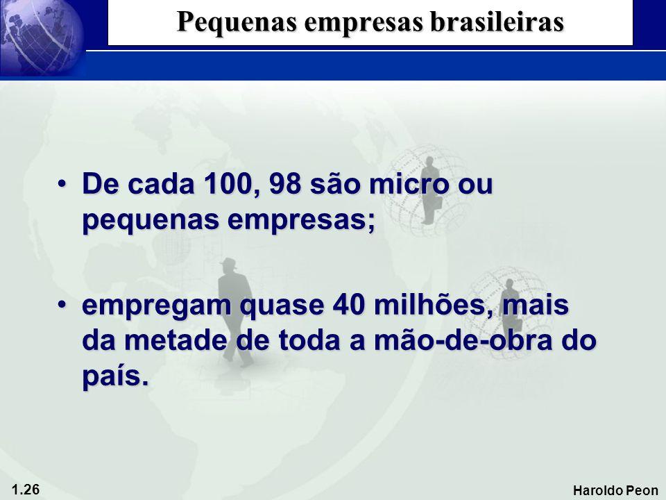 1.26 Haroldo Peon Pequenas empresas brasileiras •De cada 100, 98 são micro ou pequenas empresas; •empregam quase 40 milhões, mais da metade de toda a