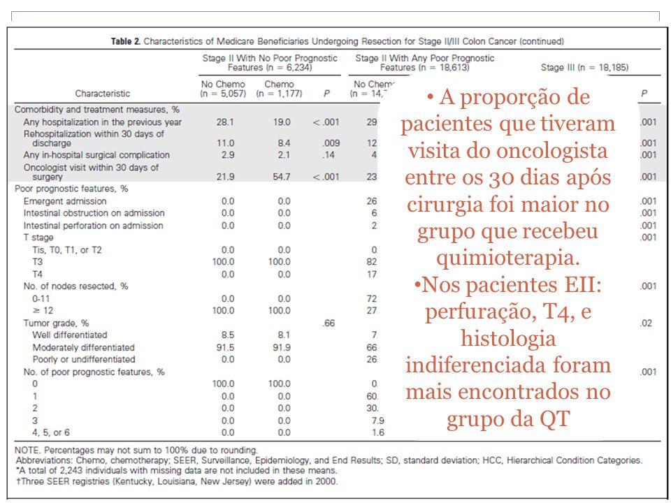 • A proporção de pacientes que tiveram visita do oncologista entre os 30 dias após cirurgia foi maior no grupo que recebeu quimioterapia. • Nos pacien
