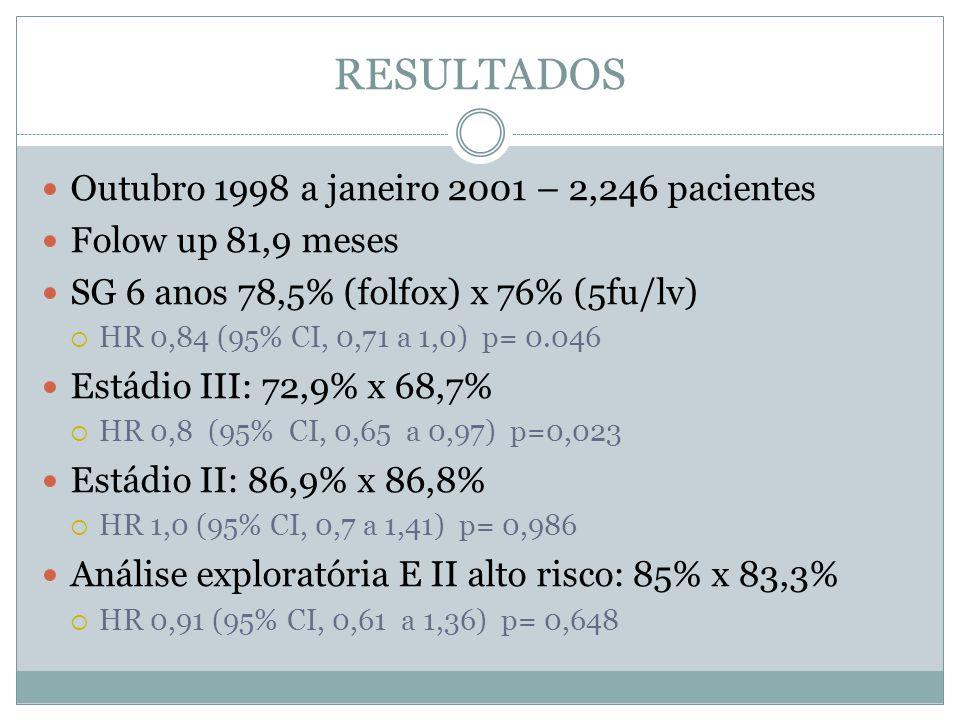 RESULTADOS  Outubro 1998 a janeiro 2001 – 2,246 pacientes  Folow up 81,9 meses  SG 6 anos 78,5% (folfox) x 76% (5fu/lv)  HR 0,84 (95% CI, 0,71 a 1