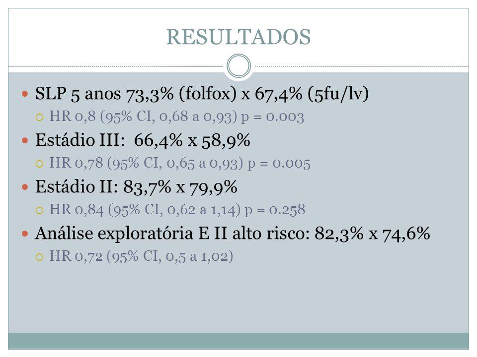 RESULTADOS  SLP 5 anos 73,3% (folfox) x 67,4% (5fu/lv)  HR 0,8 (95% CI, 0,68 a 0,93) p = 0.003  Estádio III: 66,4% x 58,9%  HR 0,78 (95% CI, 0,65