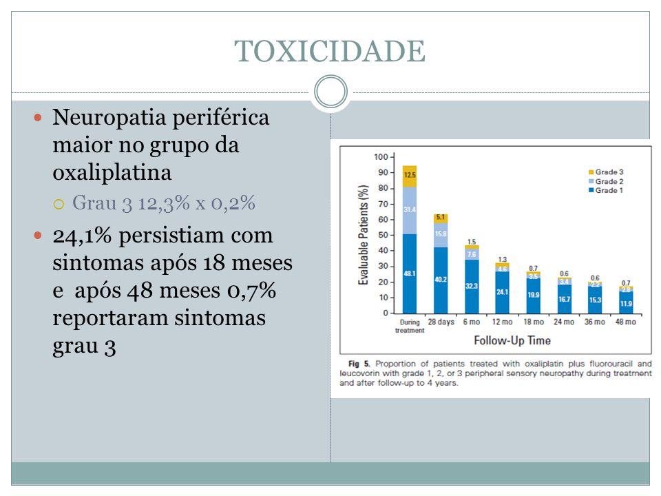 TOXICIDADE  Neuropatia periférica maior no grupo da oxaliplatina  Grau 3 12,3% x 0,2%  24,1% persistiam com sintomas após 18 meses e após 48 meses