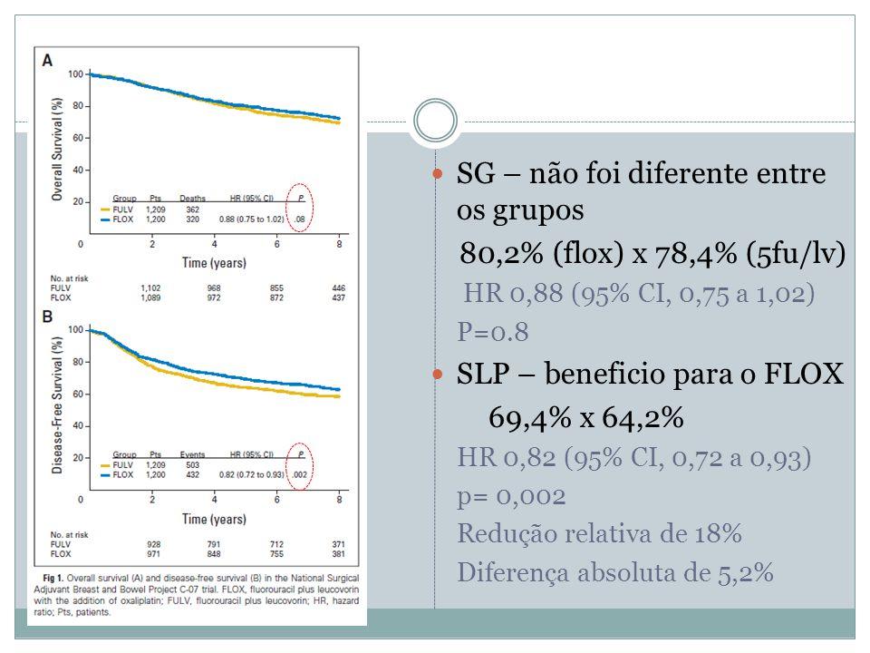  SG – não foi diferente entre os grupos 80,2% (flox) x 78,4% (5fu/lv) HR 0,88 (95% CI, 0,75 a 1,02) P=0.8  SLP – beneficio para o FLOX 69,4% x 64,2%