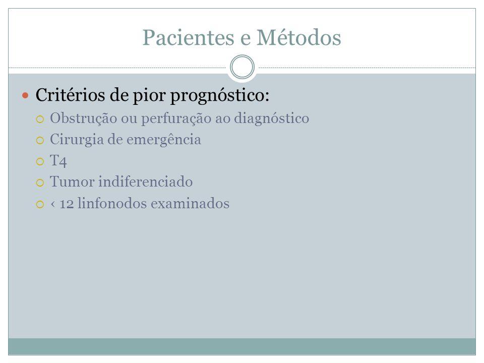 Pacientes e Métodos  Critérios de pior prognóstico:  Obstrução ou perfuração ao diagnóstico  Cirurgia de emergência  T4  Tumor indiferenciado  ‹