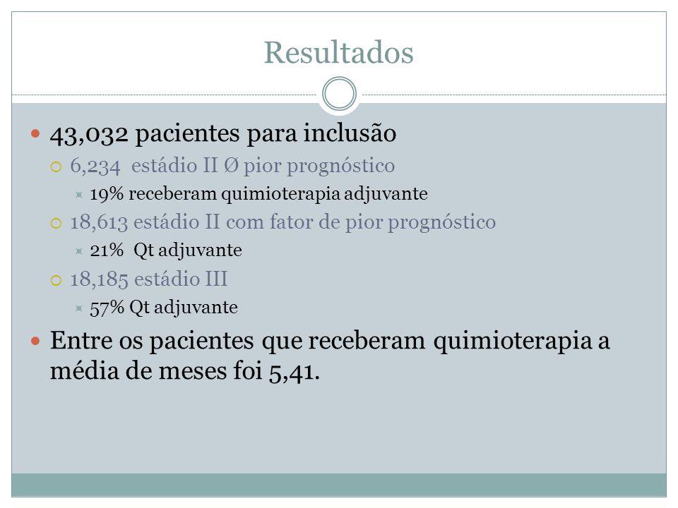 Resultados  43,032 pacientes para inclusão  6,234 estádio II Ø pior prognóstico  19% receberam quimioterapia adjuvante  18,613 estádio II com fato