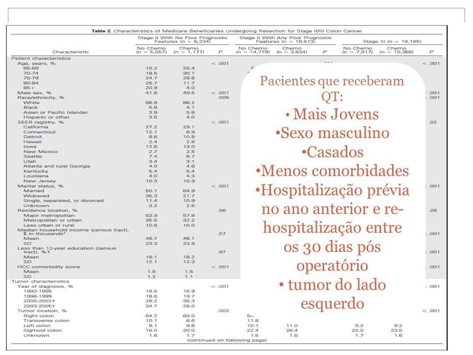 Pacientes que receberam QT: • Mais Jovens • Sexo masculino • Casados • Menos comorbidades • Hospitalização prévia no ano anterior e re- hospitalização