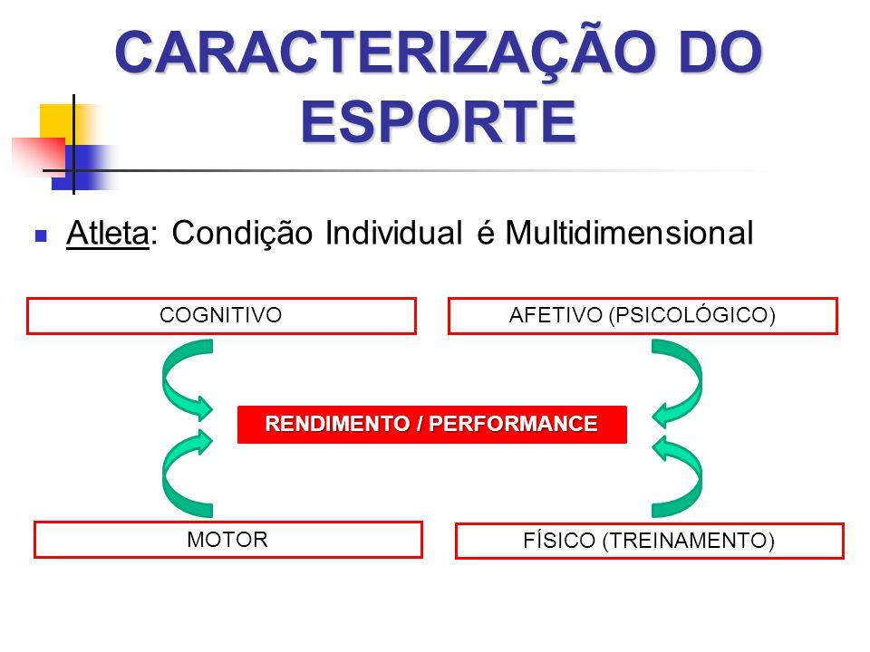 CARACTERIZAÇÃO DO ESPORTE  Atleta: Condição Individual é Multidimensional RENDIMENTO / PERFORMANCE FÍSICO (TREINAMENTO) AFETIVO (PSICOLÓGICO)COGNITIVO MOTOR