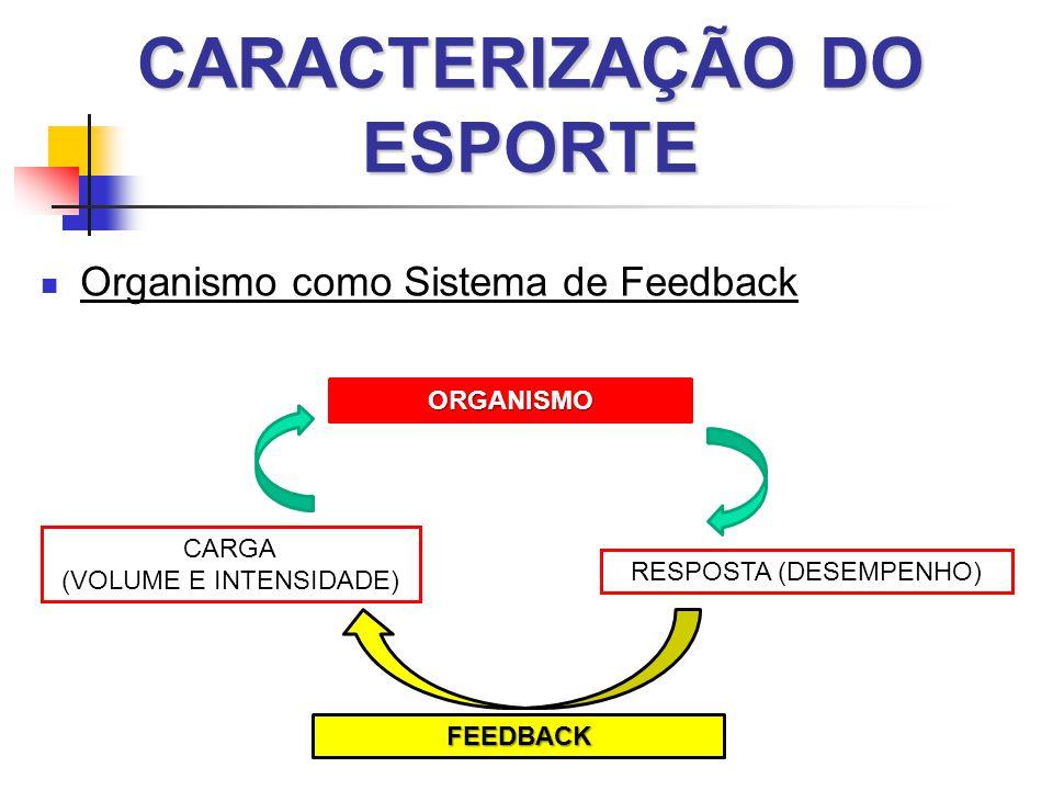 CARACTERIZAÇÃO DO ESPORTE  Organismo como Sistema de Feedback ORGANISMO RESPOSTA (DESEMPENHO) CARGA (VOLUME E INTENSIDADE) FEEDBACK