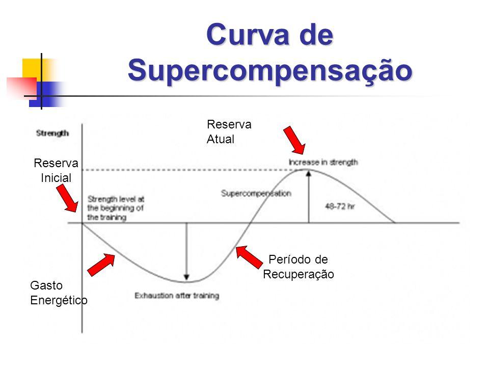 Curva de Supercompensação Gasto Energético Período de Recuperação Reserva Inicial Reserva Atual