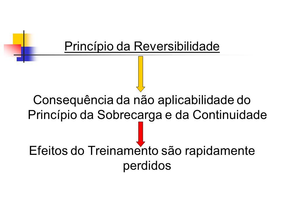 Princípio da Reversibilidade Consequência da não aplicabilidade do Princípio da Sobrecarga e da Continuidade Efeitos do Treinamento são rapidamente perdidos