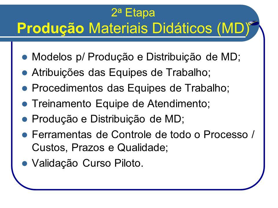 2 a Etapa Produção Materiais Didáticos (MD)  Modelos p/ Produção e Distribuição de MD;  Atribuições das Equipes de Trabalho;  Procedimentos das Equipes de Trabalho;  Treinamento Equipe de Atendimento;  Produção e Distribuição de MD;  Ferramentas de Controle de todo o Processo / Custos, Prazos e Qualidade;  Validação Curso Piloto.