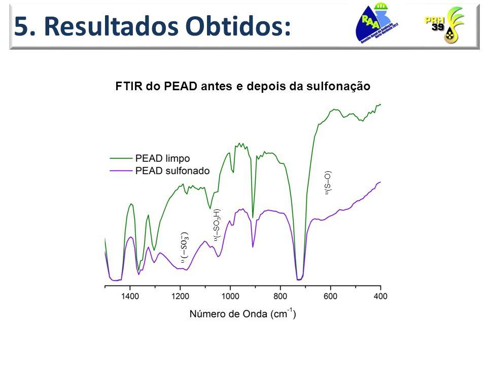 FTIR do PEAD antes e depois da sulfonação 5. Resultados Obtidos: (–SO 3 H) (S–O)