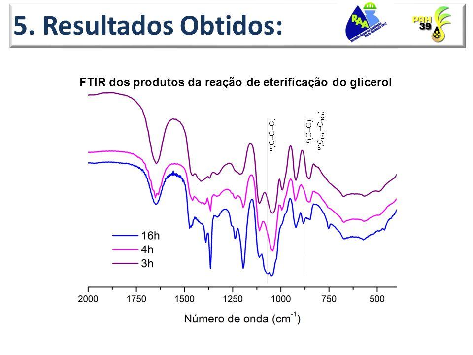 5. Resultados Obtidos: FTIR dos produtos da reação de eterificação do glicerol (C tBu –C tBu ) (C–O) (C–O–C)