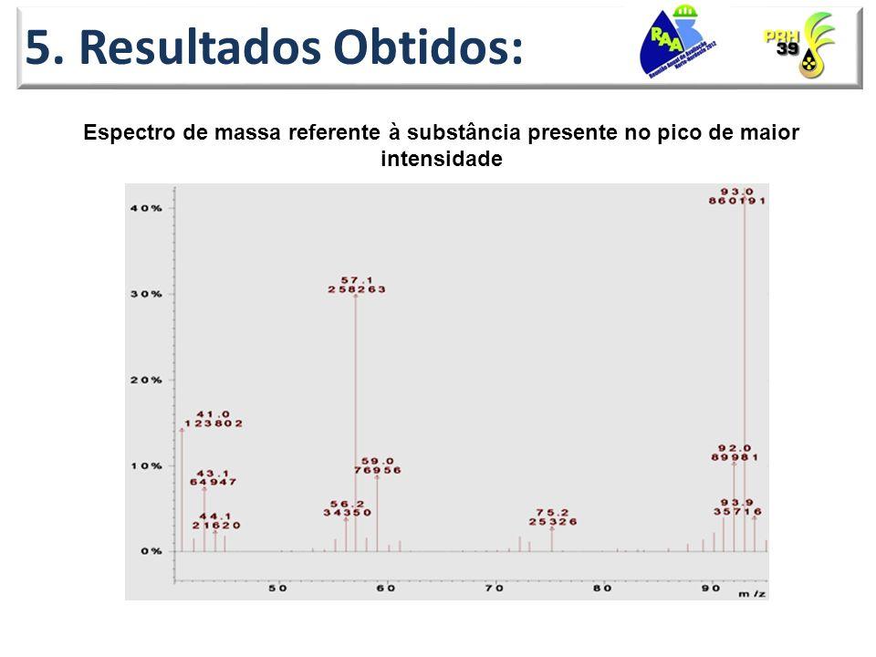 5. Resultados Obtidos: Espectro de massa referente à substância presente no pico de maior intensidade