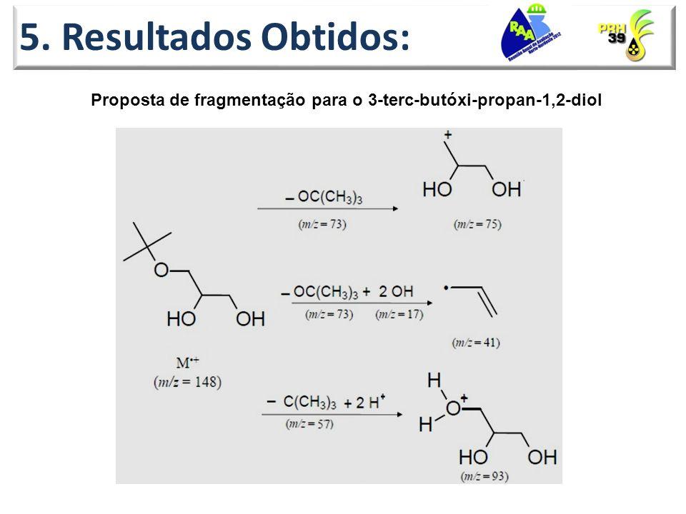Proposta de fragmentação para o 3-terc-butóxi-propan-1,2-diol 5. Resultados Obtidos: