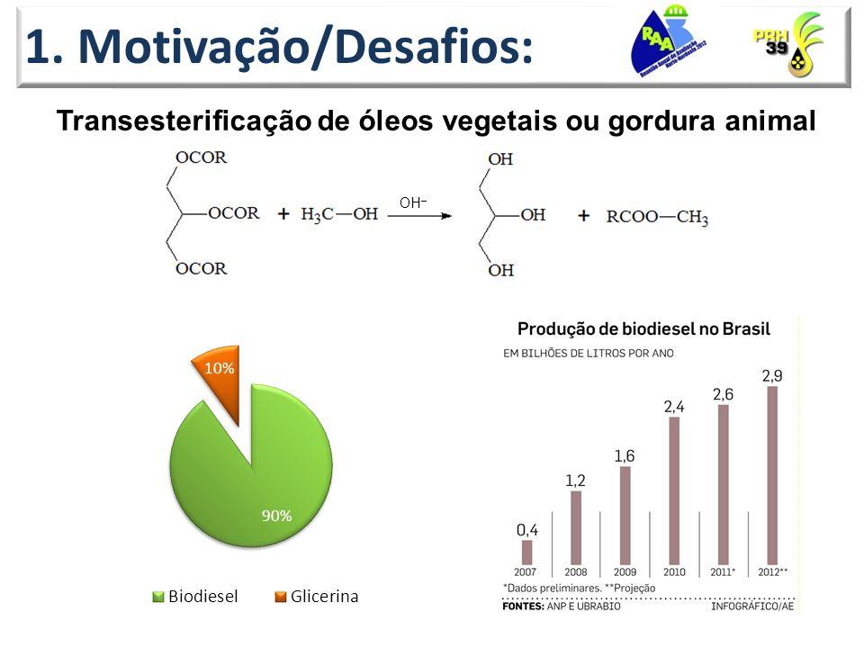 1. Motivação/Desafios: Transesterificação de óleos vegetais ou gordura animal OH –