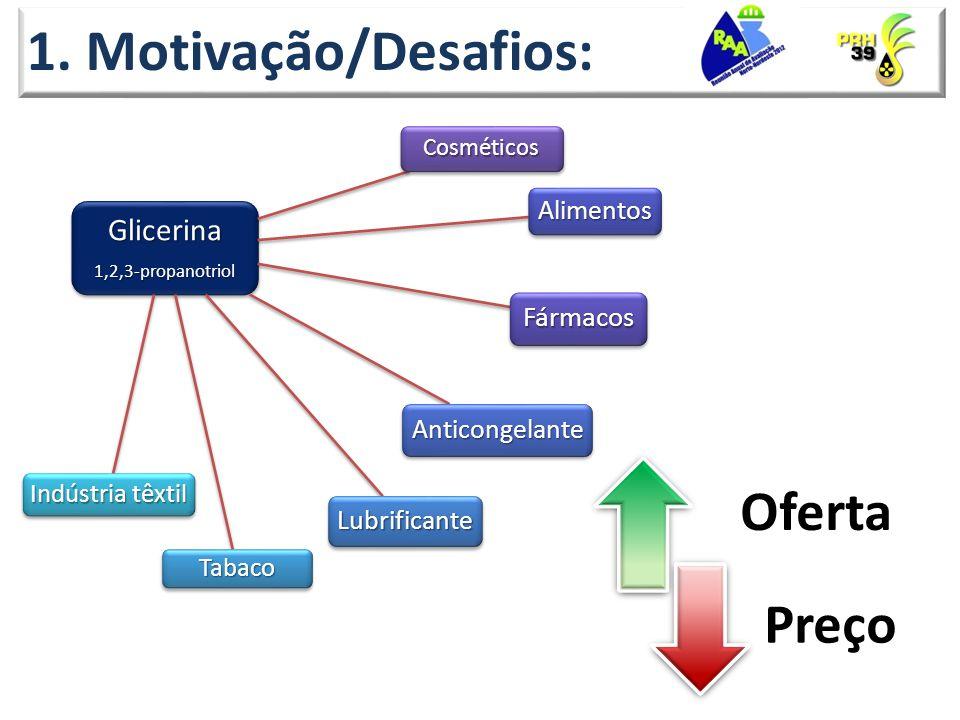 1. Motivação/Desafios: Glicerina1,2,3-propanotriol Cosméticos Fármacos Alimentos Anticongelante Lubrificante Tabaco Indústria têxtil Oferta Preço