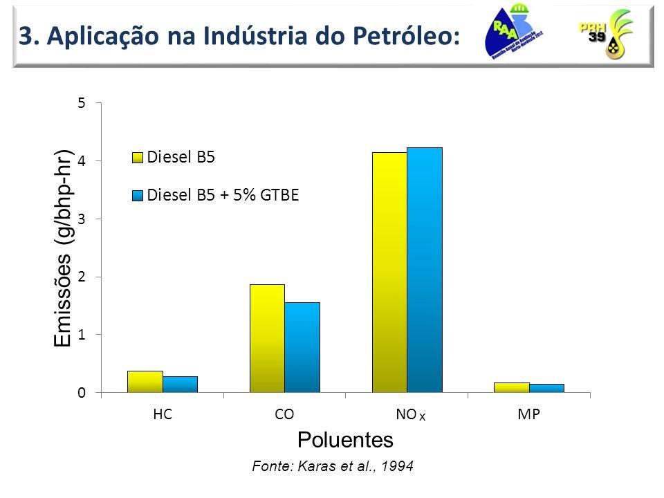 3. Aplicação na Indústria do Petróleo: Fonte: Karas et al., 1994 x