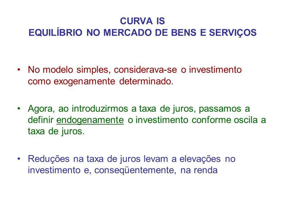 CURVA IS EQUILÍBRIO NO MERCADO DE BENS E SERVIÇOS •No modelo simples, considerava-se o investimento como exogenamente determinado. •Agora, ao introduz