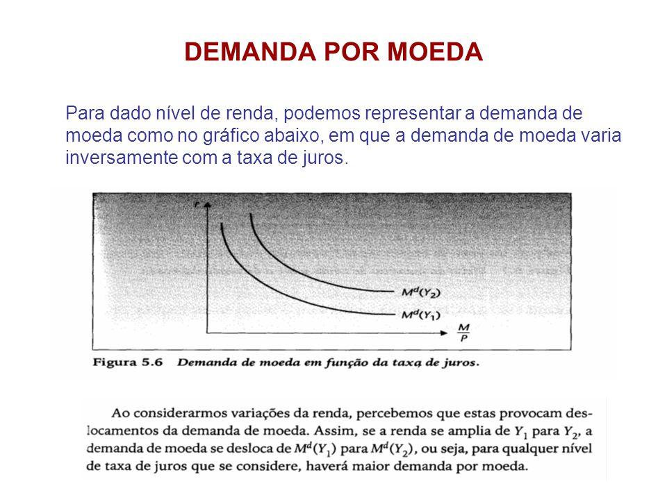 DEMANDA POR MOEDA Para dado nível de renda, podemos representar a demanda de moeda como no gráfico abaixo, em que a demanda de moeda varia inversament