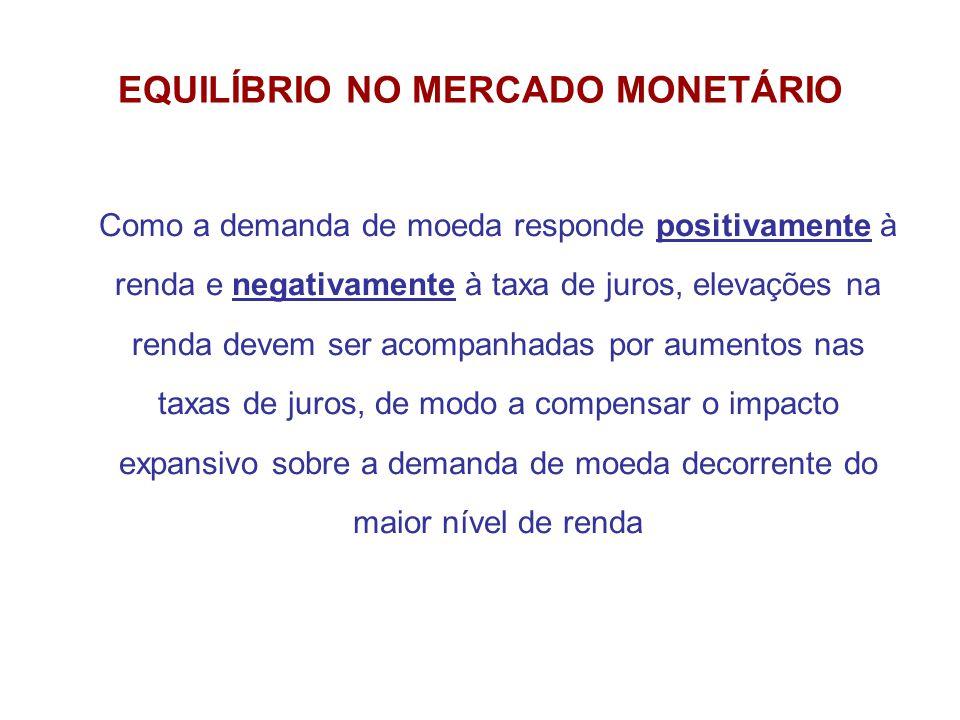 EQUILÍBRIO NO MERCADO MONETÁRIO Como a demanda de moeda responde positivamente à renda e negativamente à taxa de juros, elevações na renda devem ser a