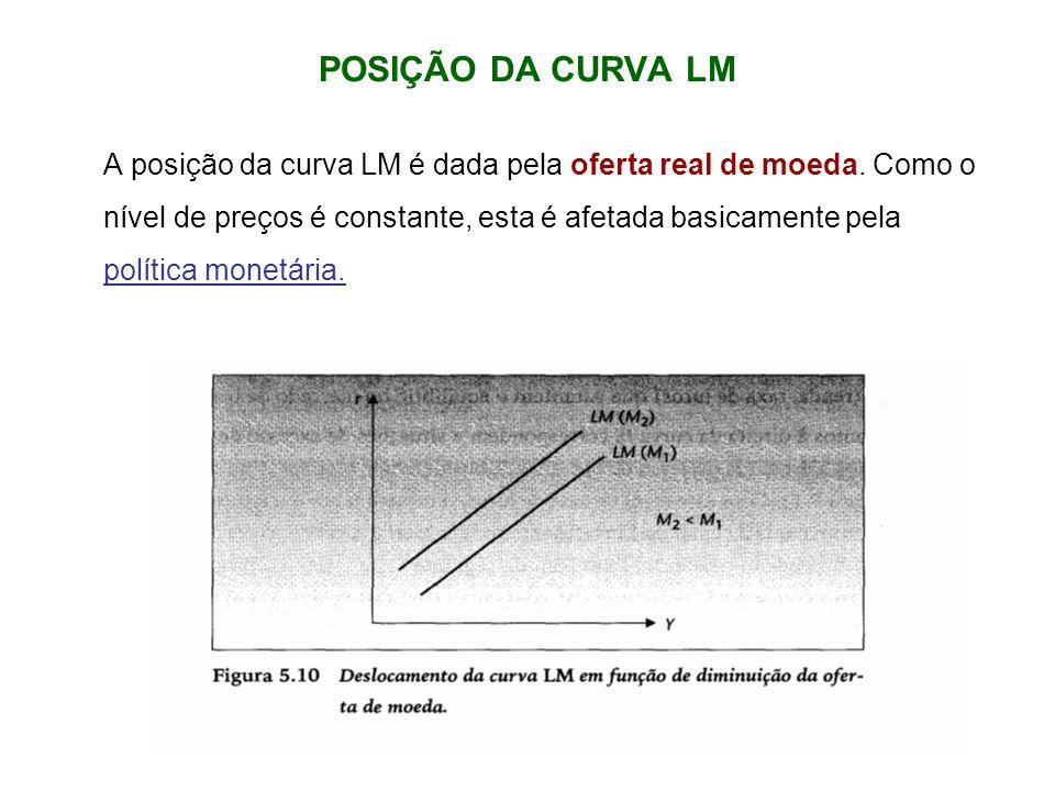 POSIÇÃO DA CURVA LM A posição da curva LM é dada pela oferta real de moeda. Como o nível de preços é constante, esta é afetada basicamente pela políti