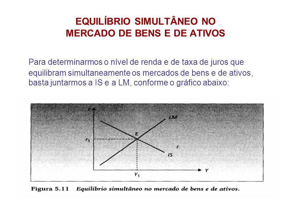 EQUILÍBRIO SIMULTÂNEO NO MERCADO DE BENS E DE ATIVOS Para determinarmos o nível de renda e de taxa de juros que equilibram simultaneamente os mercados