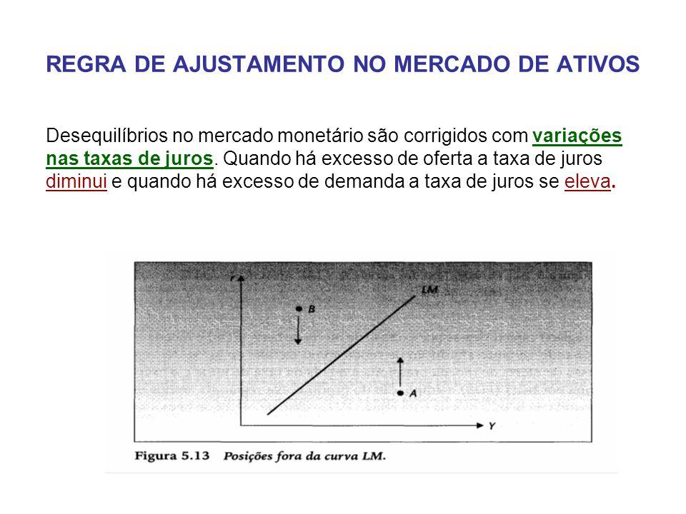 REGRA DE AJUSTAMENTO NO MERCADO DE ATIVOS Desequilíbrios no mercado monetário são corrigidos com variações nas taxas de juros. Quando há excesso de of