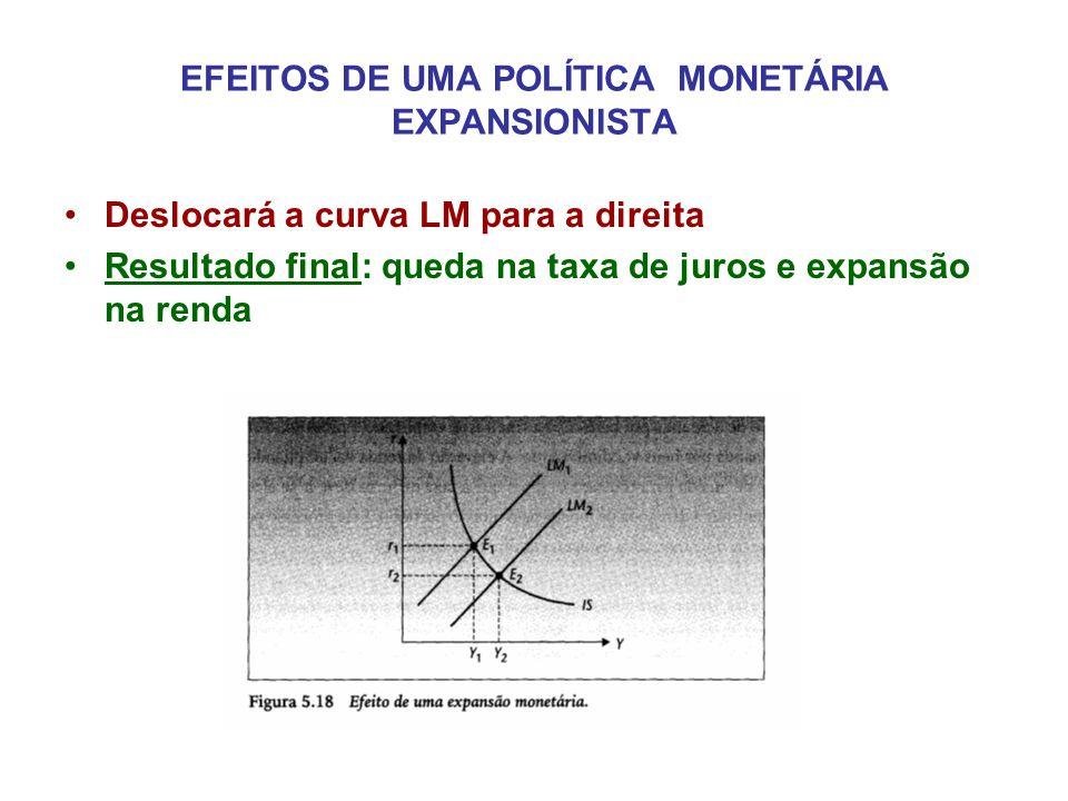 EFEITOS DE UMA POLÍTICA MONETÁRIA EXPANSIONISTA •Deslocará a curva LM para a direita •Resultado final: queda na taxa de juros e expansão na renda