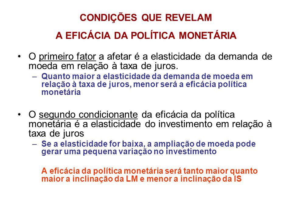 CONDIÇÕES QUE REVELAM A EFICÁCIA DA POLÍTICA MONETÁRIA •O primeiro fator a afetar é a elasticidade da demanda de moeda em relação à taxa de juros. –Qu