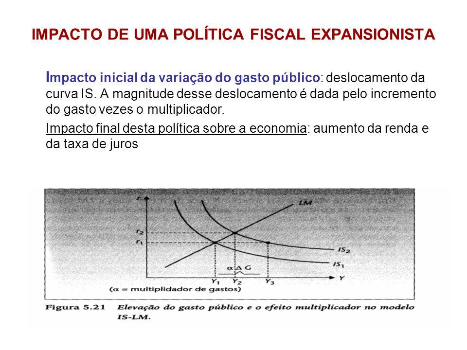 IMPACTO DE UMA POLÍTICA FISCAL EXPANSIONISTA I mpacto inicial da variação do gasto público: deslocamento da curva IS. A magnitude desse deslocamento é