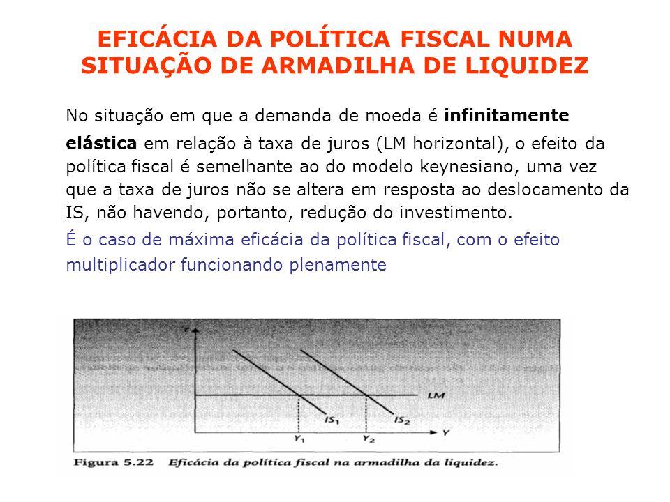 EFICÁCIA DA POLÍTICA FISCAL NUMA SITUAÇÃO DE ARMADILHA DE LIQUIDEZ No situação em que a demanda de moeda é infinitamente elástica em relação à taxa de