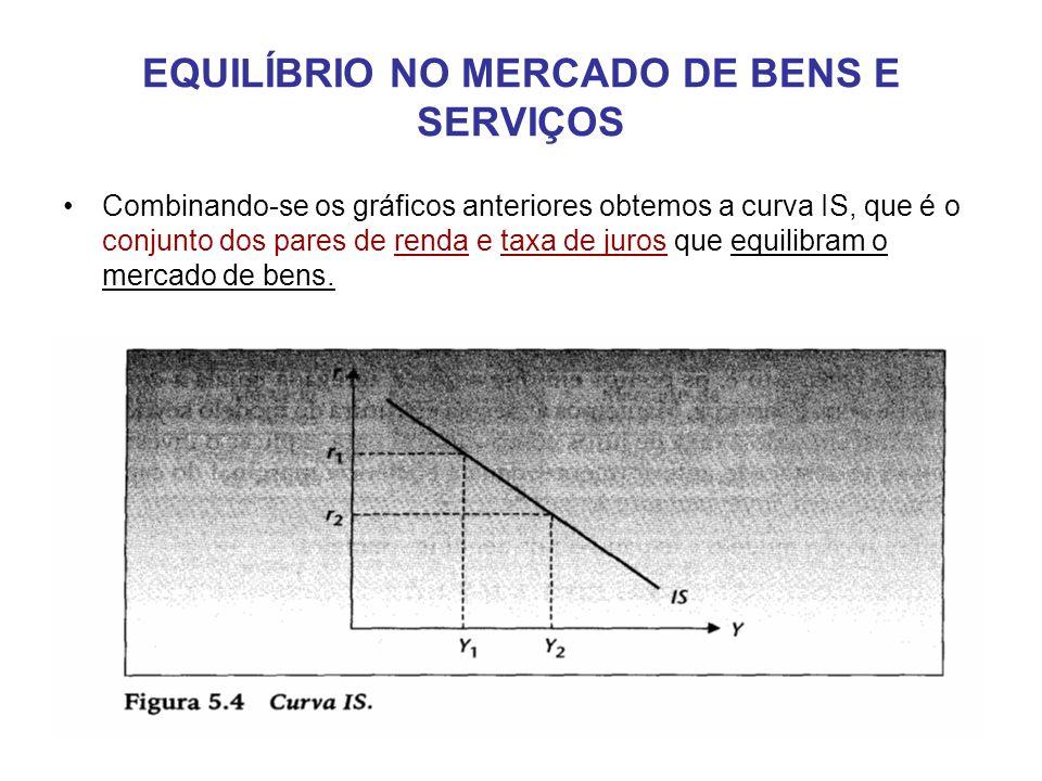 EQUILÍBRIO NO MERCADO DE BENS E SERVIÇOS •Combinando-se os gráficos anteriores obtemos a curva IS, que é o conjunto dos pares de renda e taxa de juros